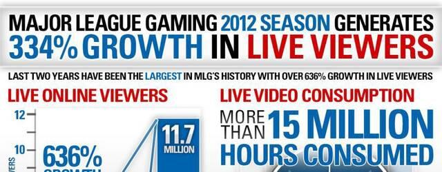 M�s de 11,7 millones de usuarios han visto este a�o los torneos de la Major League Gaming