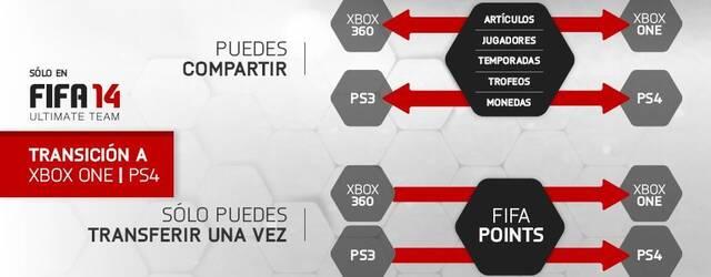FIFA 14 nos permitir� pasar nuestro Ultimate Team de PS3 a PS4, y de Xbox 360 a One