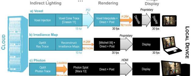 Nvidia muestra su tecnolog�a de iluminaci�n en la nube