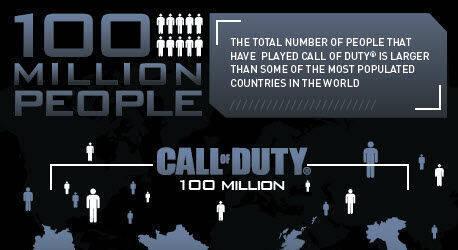 Activision desvela los datos registrados por la saga Call of Duty