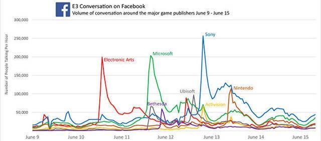 Sony y Star Wars Battlefront 2 son las estrellas del E3 en Facebook