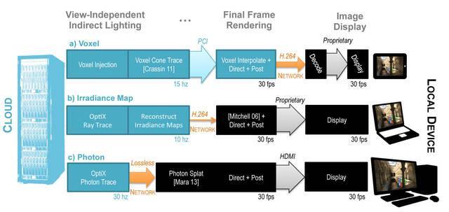Nvidia muestra su tecnología de iluminación en la nube