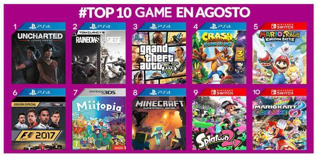 Uncharted: El legado perdido fue lo más vendido del mes de agosto en GAME