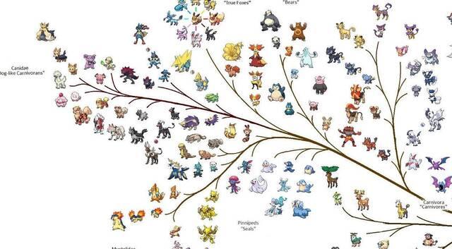 Diseñan una espectacular infografía sobre la evolución de los Pokémon