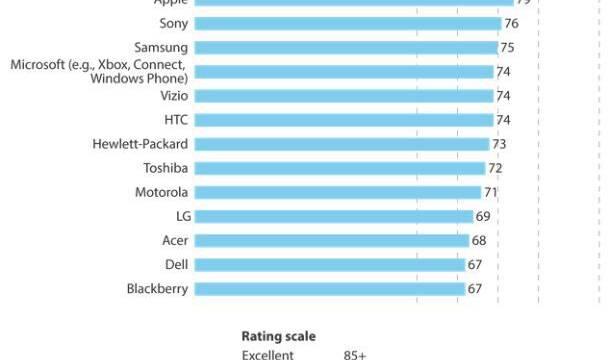 Nintendo lidera un estudio sobre satisfacción de los clientes
