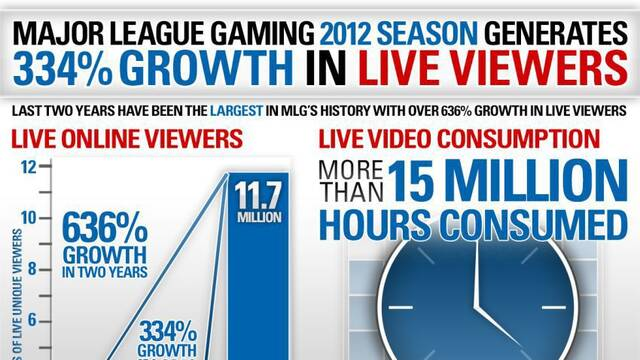 Más de 11,7 millones de usuarios han visto este año los torneos de la Major League Gaming