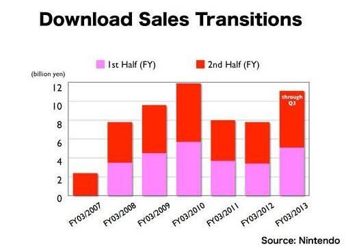 Nintendo prev� su mejor a�o en ventas digitales
