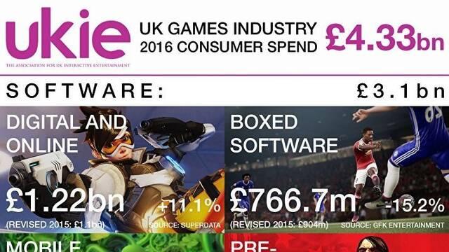 El mercado británico del videojuego roza en 2016 los 5000 millones de euros