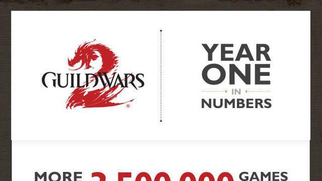 Guild Wars 2 celebra su primer aniversario con una infografía