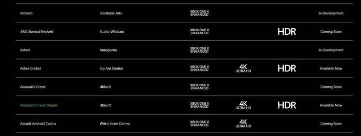 Gráfica de lo disponible en Xbox One X