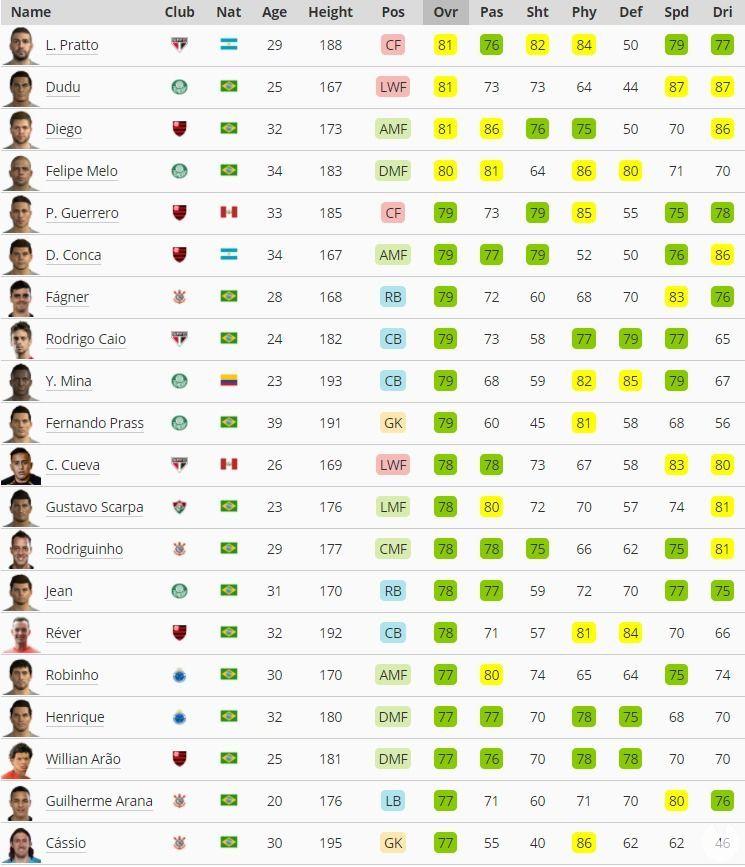 mejores jugadores liga Brasileña PES 2018