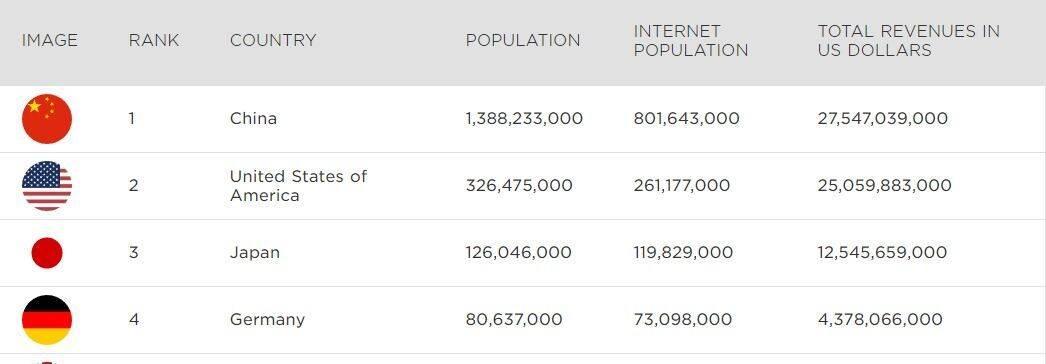 Estos son los 100 países que aportan más ingresos en la industria del videojuego