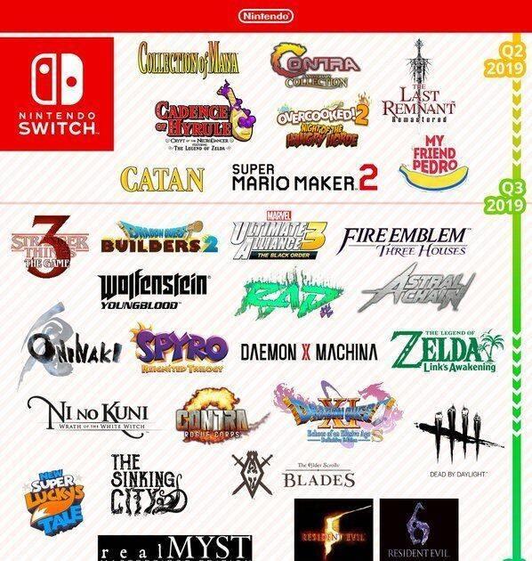 Nintendo presenta una infografía con sus próximos lanzamientos destacados