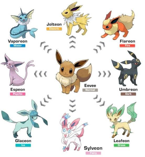 Evoluciones de Eevee en Pokémon Sol y Luna