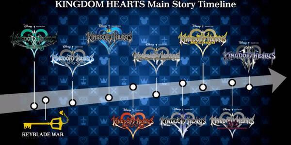 Kingdom Hearts: Orden y juegos necesarios para entender la historia
