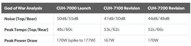 PS4 Pro UH-7200 es la revisión más silenciosa de la consola Imagen 2
