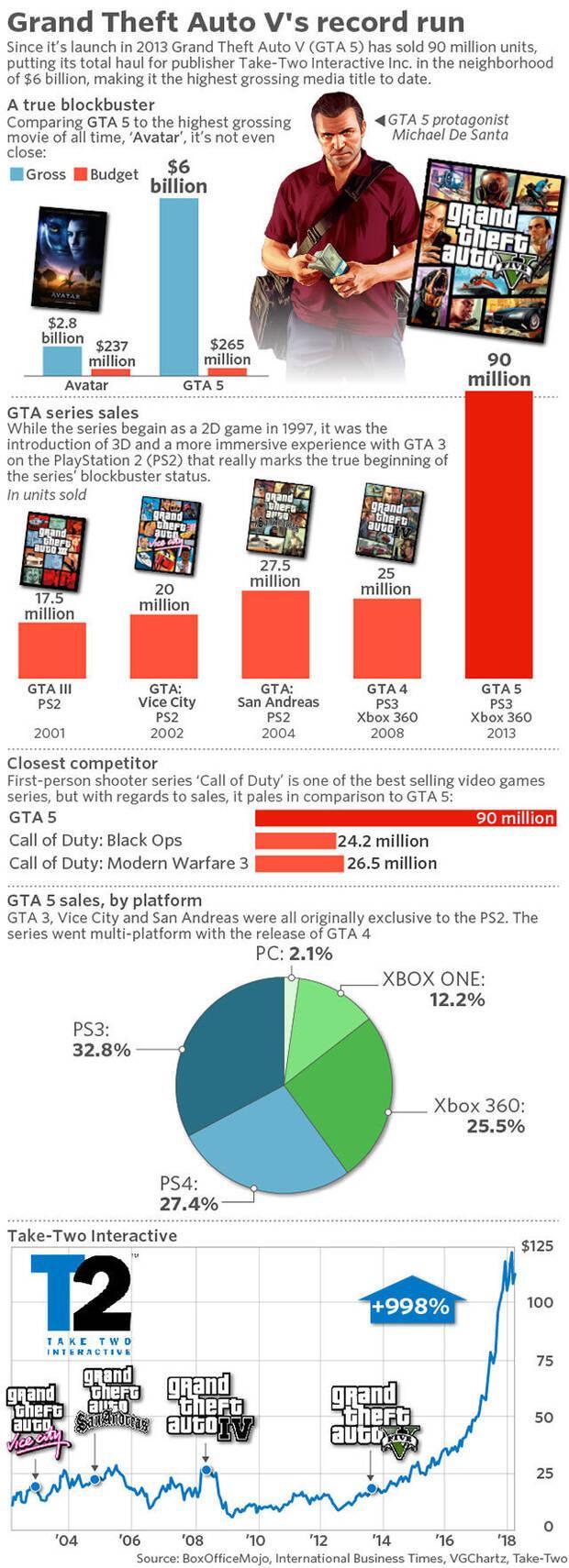 Grand Theft Auto V cumple cinco años Imagen 2