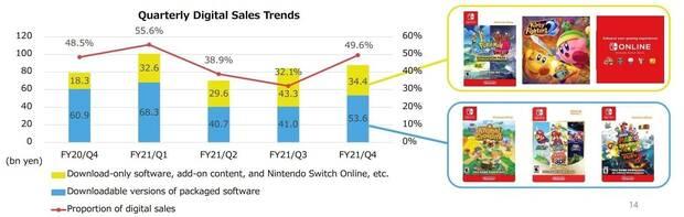 Ventas juegos digitales Nintendo Switch eShop