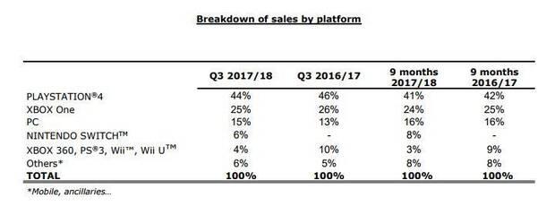 PlayStation 4 domina las ventas de Ubisoft durante el último trimestre Imagen 2