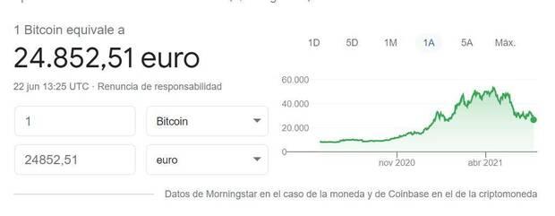 Bitcoin valor euros