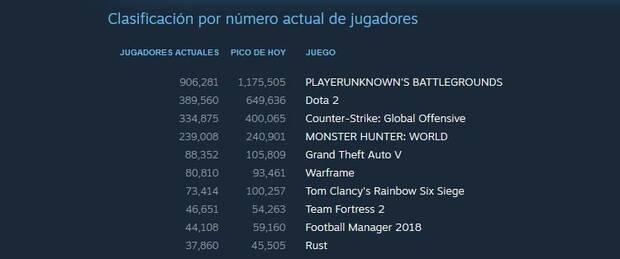 Monster Hunter World triunfa en Steam Imagen 2