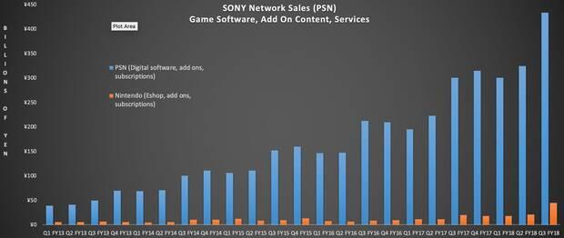 PlayStation Network ingresó más dinero en 2018 que toda Nintendo o Xbox Imagen 3