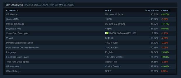 Encuesta de Steam septiembre 2