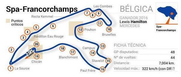 F1 2018 - Circuito de Spa-Francorchamps (GP BÉLGICA)