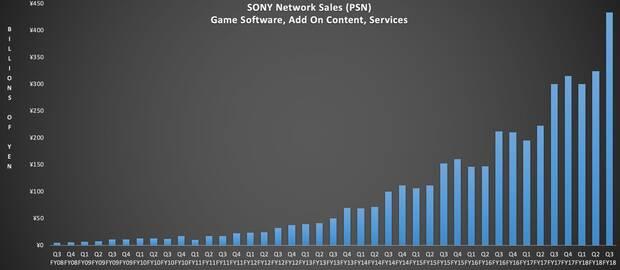 PlayStation Network ingresó más dinero en 2018 que toda Nintendo o Xbox Imagen 2