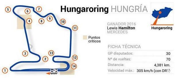 F1 2018 - Circuito de Hungaroring (GP HUNGRÍA)