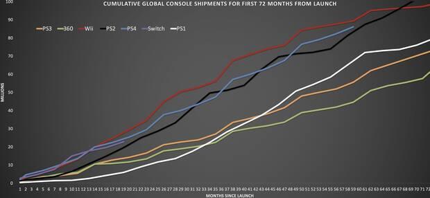 Las ventas de Switch son muy similares a las de PS4 en sus primeros meses Imagen 2