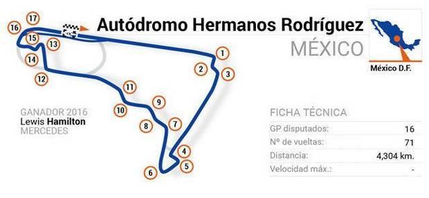F1 2018 - Circuito de México D.F. (GP MÉXICO)
