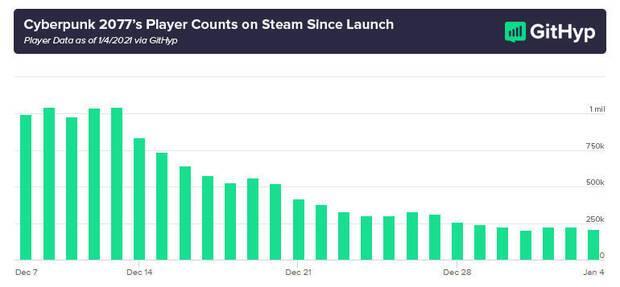 Caída en el número de jugadores de Cyberpunk 2077 en Steam.