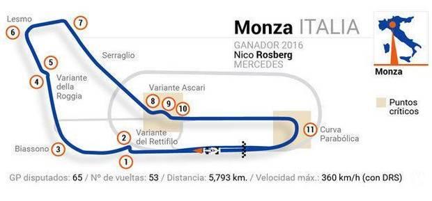 F1 2018 - Circuito de Monza (GP ITALIA)