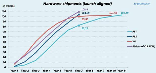 PlayStation 4 alcanza los 108,9 millones de consolas vendidas Imagen 2
