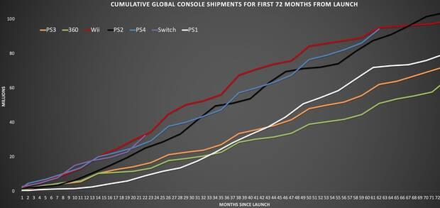 PlayStation 4 supera los 94,2 millones de consolas distribuidas Imagen 2