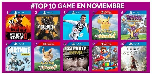 Estos han sido los videojuegos más vendidos en GAME en noviembre de 2018 Imagen 2