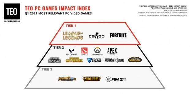 Ranking juegos PC