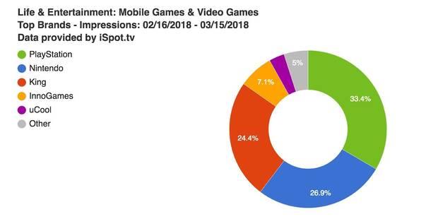 PlayStation se anuncia más que Nintendo y Xbox en los Estados Unidos Imagen 2