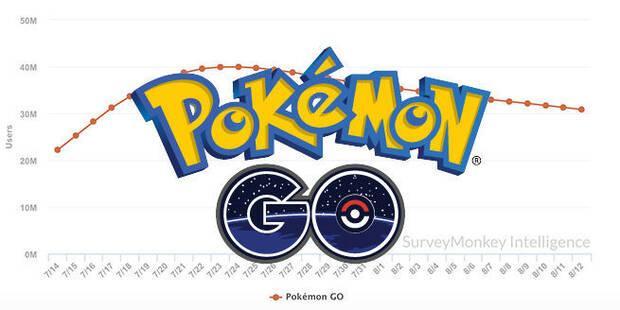 Pokémon GO ha perdido un 20% de usuarios en Estados Unidos Imagen 2