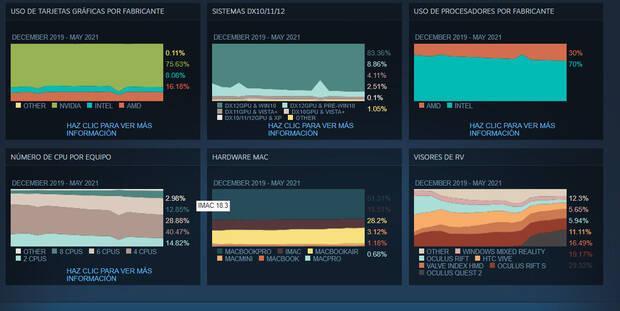 Steam data May