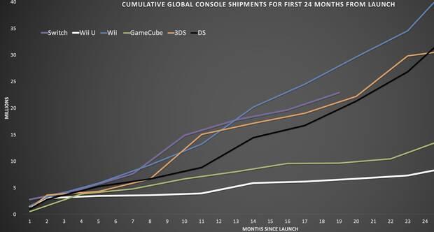 Las ventas de Switch son muy similares a las de PS4 en sus primeros meses Imagen 3