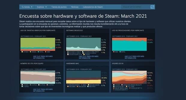 Steam survey results