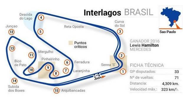 F1 2018 - Circuito de Sao Paulo (GP BRASIL)