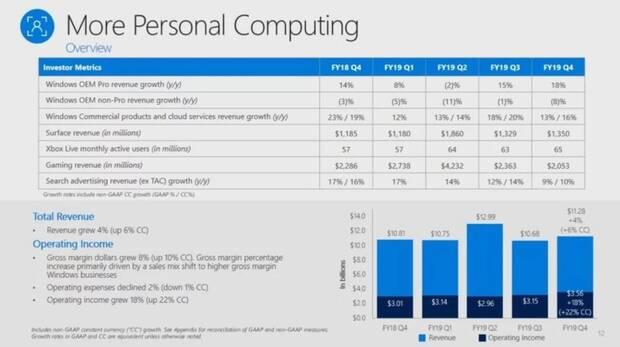 Las ventas de consolas Xbox se desploman un 48% en el último trimestre Imagen 2