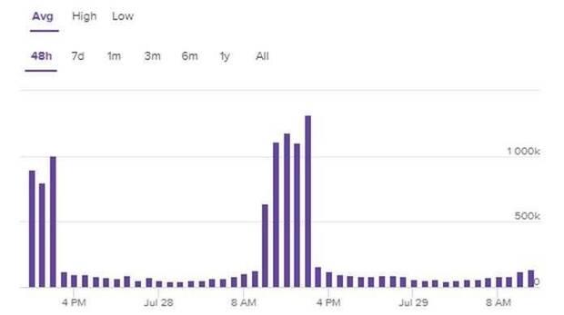 Twitch: La Copa Mundial de Fortnite ha sido el evento eSport más visto de la plataforma Imagen 2