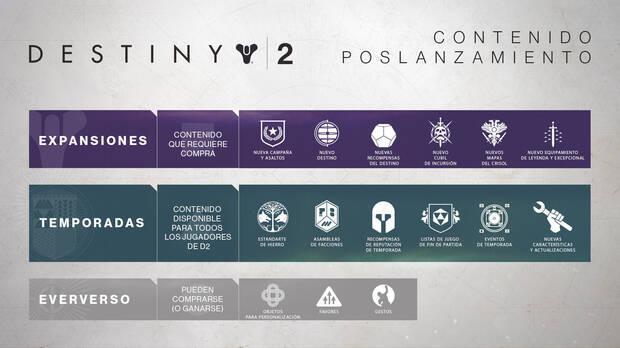 Bungie comparte la hoja de ruta de actualizaciones para Destiny 2 Imagen 2
