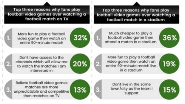 El 60% de los aficionados prefiere jugar a FIFA antes que ver un partido real Imagen 2