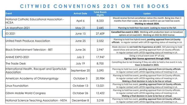 Evento presencial del E3 2021 cancelado, seg