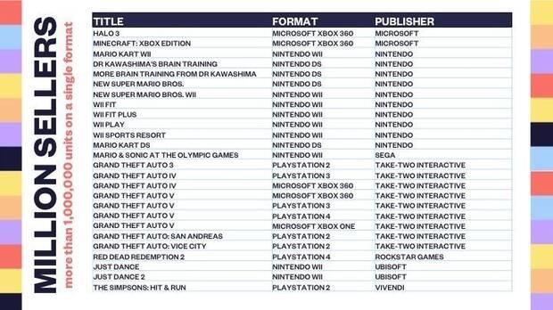 Desvelados todos los juegos que han superado el millón de unidades en Reino Unido Imagen 3